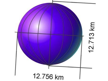 Unterschiedliche Gewichtskraft auf der Erde