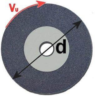 Kreis mit Durchmesser und Umfang