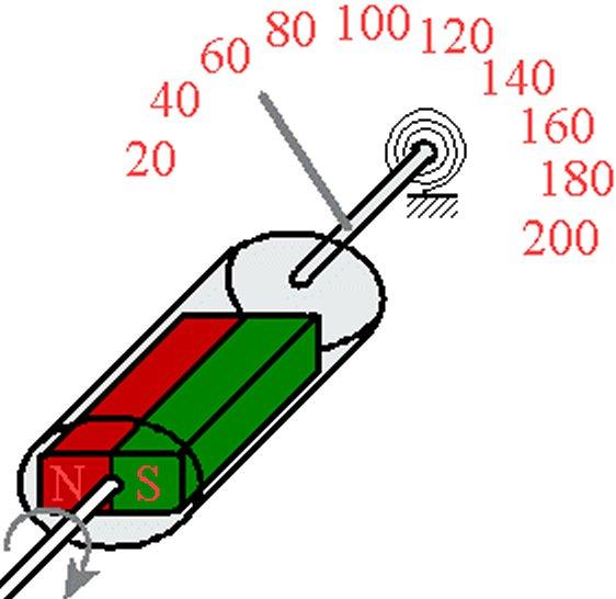 Funktionsweise eines klassischen Geschwindigkeitsmessers
